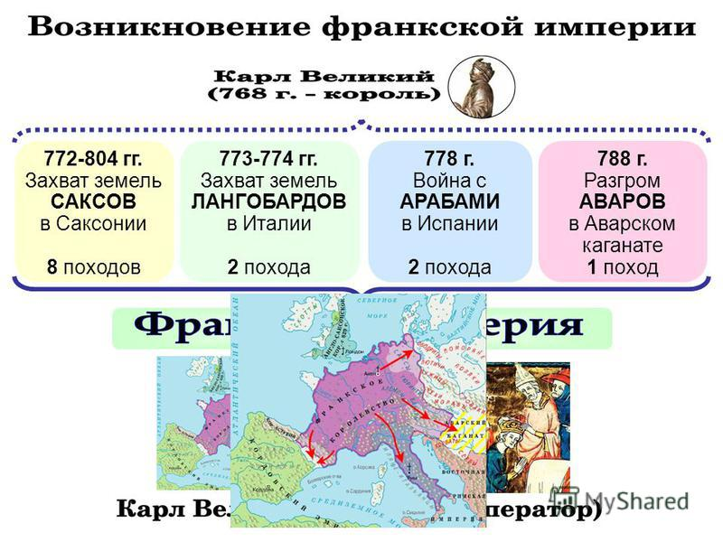 772-804 гг. Захват земель САКСОВ в Саксонии 8 походов 773-774 гг. Захват земель ЛАНГОБАРДОВ в Италии 2 похода 778 г. Война с АРАБАМИ в Испании 2 похода 788 г. Разгром АВАРОВ в Аварском каганате 1 поход