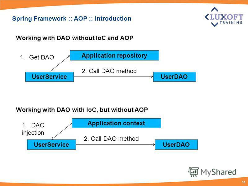 14 UserService Spring Framework :: AOP :: Introduction UserDAO Application repository 1.Get DAO 2. Call DAO method UserServiceUserDAO Application context 1.DAO injection 2. Call DAO method Working with DAO without IoC and AOP Working with DAO with Io