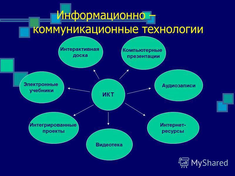 Информационно – коммуникационные технологии ИКТ Аудиозаписи Интернет- ресурсы Видеотека Интегрированные проекты Электронные учебники Интерактивная доска Компьютерные презентации