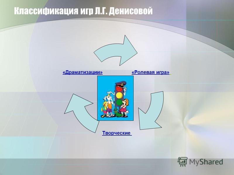 Классификация игр Л.Г. Денисовой «Ролевая игра» Творческие «Драматизации»