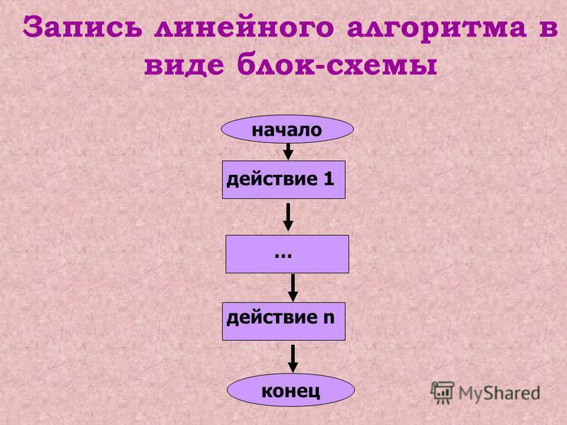Алг название Нач серия команд Кон Запись линейного алгоритма на алгоритмическом языке