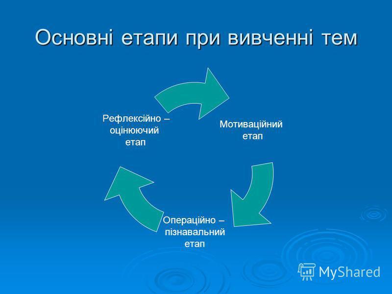 Основні етапи при вивченні тем Мотиваційний етап Операційно – пізнавальний етап Рефлексійно – оцінюючий етап