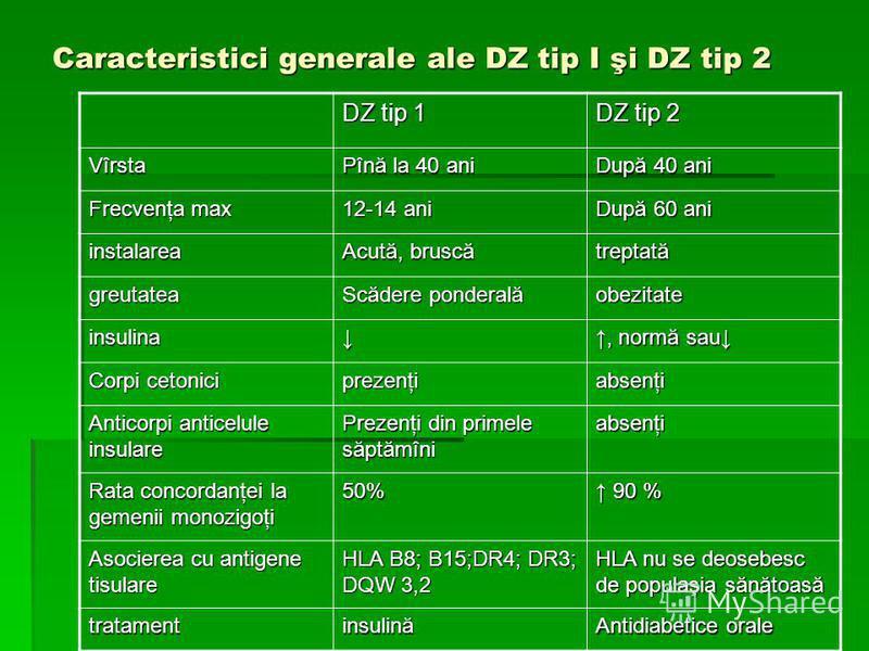 Caracteristici generale ale DZ tip I şi DZ tip 2 DZ tip 1 DZ tip 2 Vîrsta Pînă la 40 ani După 40 ani Frecvenţa max 12-14 ani După 60 ani instalarea Acută, bruscă treptată greutatea Scădere ponderală obezitate insulina, normă sau Corpi cetonici prezen