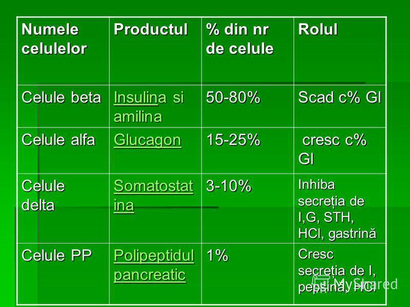 Numele celulelor Productul % din nr de celule Rolul Celule beta InsulinInsulina si amilina Insulin50-80% Scad c% Gl Celule alfa Glucagon 15-25% cresc c% Gl cresc c% Gl Celule delta Somatostat inSomatostat ina Somatostat in3-10% Inhiba secreţia de I,G