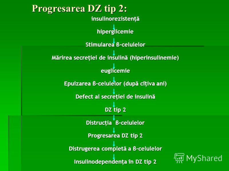 Progresarea DZ tip 2: insulinorezistenţă hiperglicemie Stimularea β-celulelor Mărirea secreţiei de insulină (hiperinsulinemie) euglicemie Epuizarea β-celulelor (după cîţiva ani) Defect al secreţiei de insulină DZ tip 2 Distrucţia β-celulelor Progresa