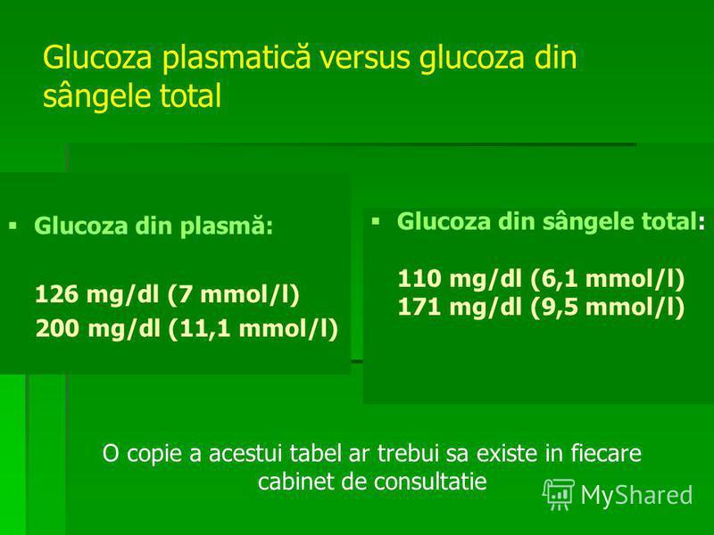 Glucoza plasmatică versus glucoza din sângele total Glucoza din plasmă: 126 mg/dl (7 mmol/l) 200 mg/dl (11,1 mmol/l) Glucoza din sângele total: 110 mg/dl (6,1 mmol/l) 171 mg/dl (9,5 mmol/l) O copie a acestui tabel ar trebui sa existe in fiecare cabin