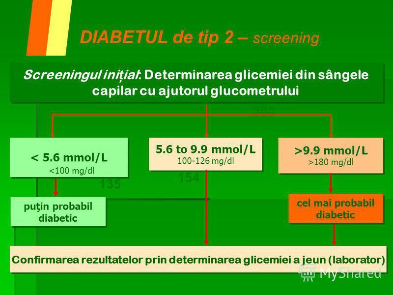 DIABETUL de tip 2 – screening 135 154 300 Screeningul ini ţ ial: Determinarea glicemiei din sângele capilar cu ajutorul glucometrului Screeningul ini ţ ial: Determinarea glicemiei din sângele capilar cu ajutorul glucometrului >9.9 mmol/L >180 mg/dl >