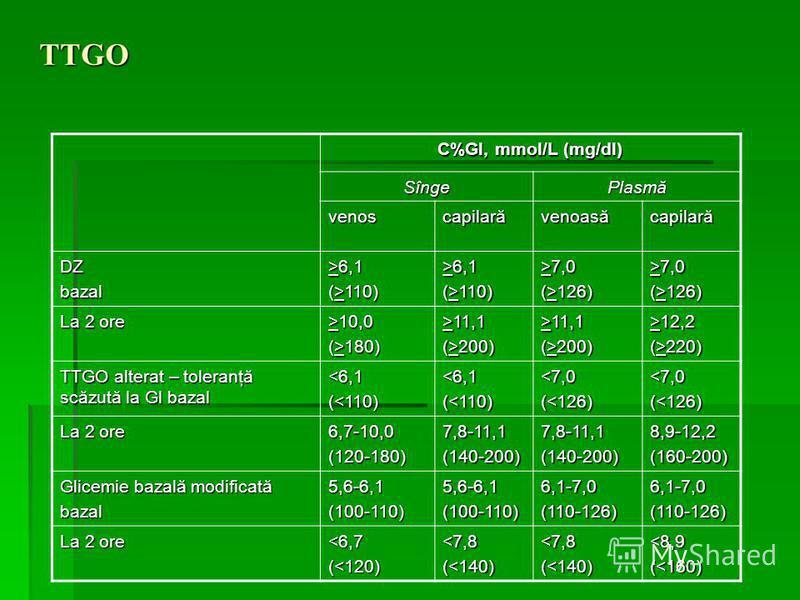 TTGO C%Gl, mmol/L (mg/dl) SîngePlasmă venoscapilarăvenoasăcapilară DZbazal >6,1 (>110) >6,1 (>110) >7,0 (>126) >7,0 (>126) La 2 ore >10,0 (>180) >11,1 (>200) >11,1 (>200) >12,2 (>220) TTGO alterat – toleranţă scăzută la Gl bazal <6,1(<110)<6,1(<110)<