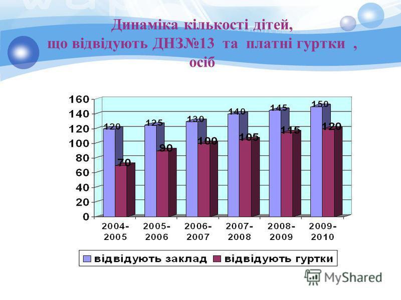 Динаміка кількості дітей, що відвідують ДНЗ13 та платні гуртки, осіб