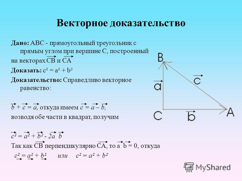 Векторное доказательство Дано: АВС - прямоугольный треугольник с прямым углом при вершине С, построенный на векторах СВ и СА Доказать: c² = a² + b² Доказательство: Справедливо векторное равенство: b + c = a, откуда имеем c = a – b, возводя обе части