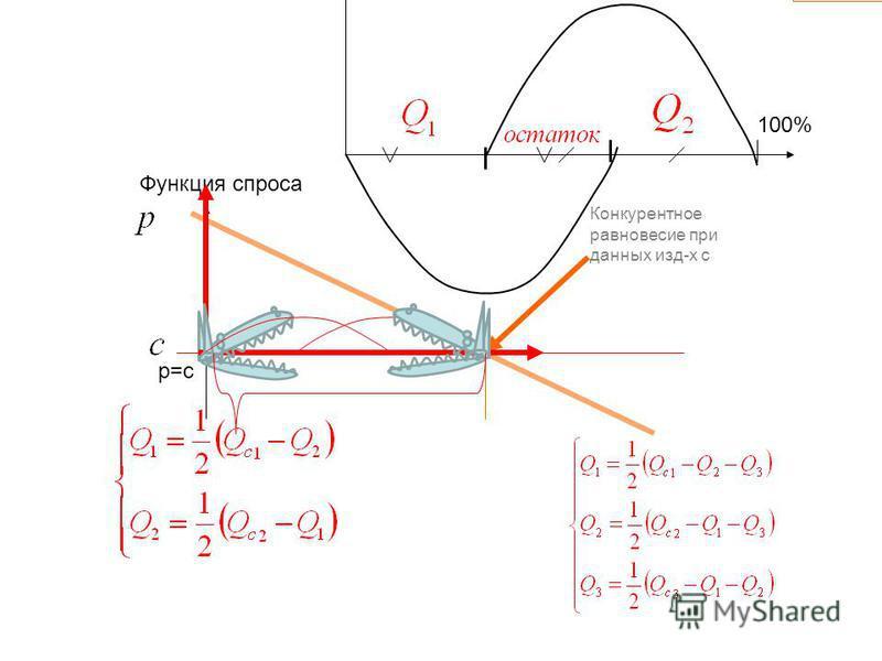 Конкурентное равновесие при данных изд-х с Функция спроса p=c 100%