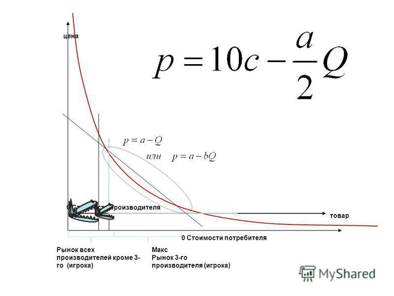 цена Макс Рынок 3-го производителя (игрока) 0 Стоимости потребителя 0 Стоимости производителя товар Рынок всех производителей кроме 3- го (игрока)