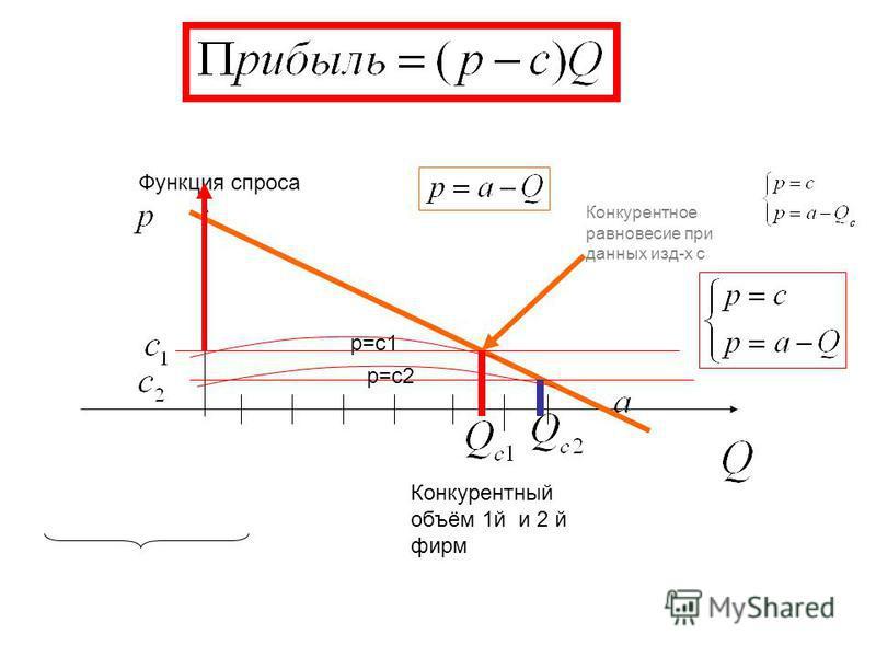 Конкурентный объём 1 й и 2 й фирм Конкурентное равновесие при данных изд-х с Функция спроса p=c1 p=c2