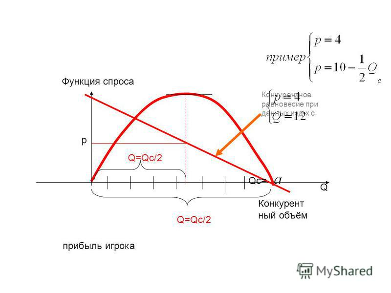 прибыль игрока Конкурент ный объём Конкурентное равновесие при данных изд-х с Функция спроса Q p Q=Qc/2 Qc= Q=Qc/2