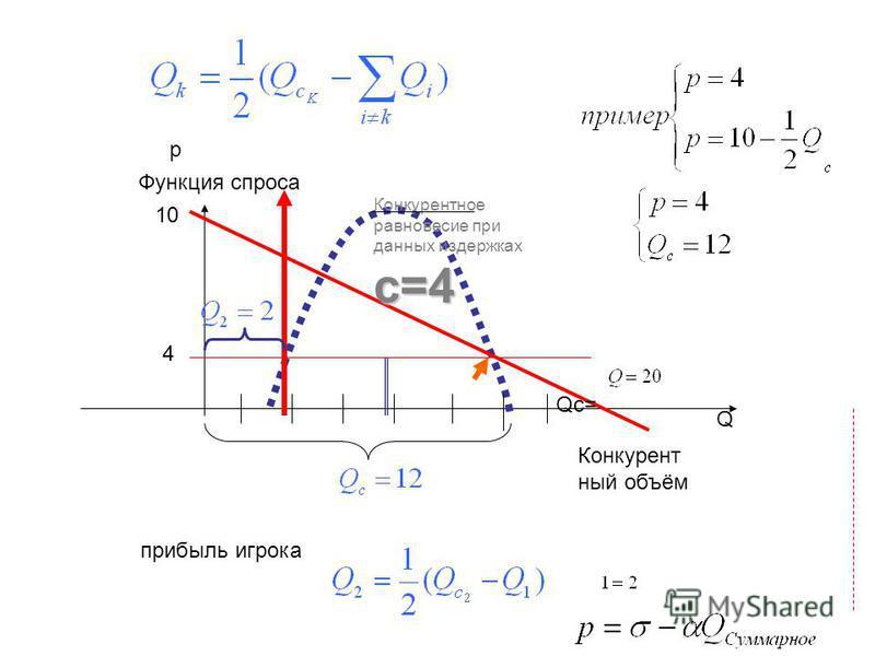 прибыль игрока Конкурент ный объём с=4 Конкурентное равновесие при данных издержках с=4 Функция спроса Q p Qc= 10 4