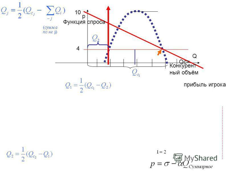 прибыль игрока Конкурент ный объём Функция спроса Q p Qc= 10 4