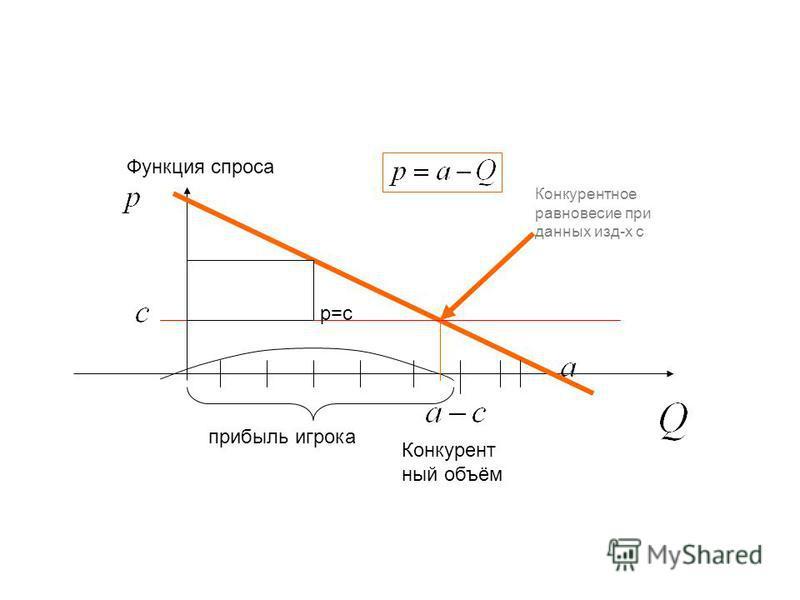 Конкурент ный объём прибыль игрока Конкурентное равновесие при данных изд-х с Функция спроса p=c
