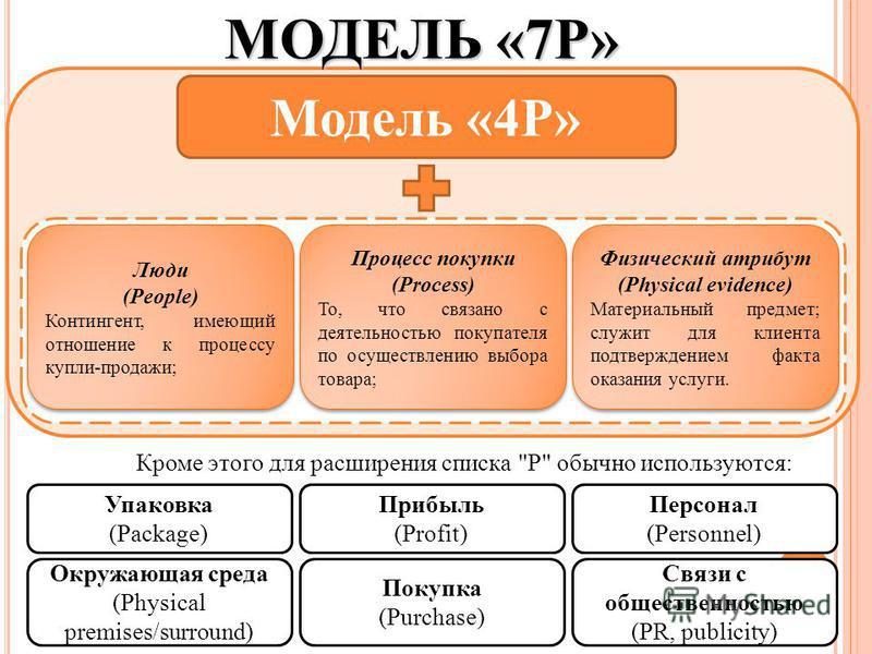 МОДЕЛЬ «7P» Модель «4Р» Люди (People) Контингент, имеющий отношение к процессу купли-продажи; Люди (People) Контингент, имеющий отношение к процессу купли-продажи; Процесс покупки (Process) То, что связано с деятельностью покупателя по осуществлению