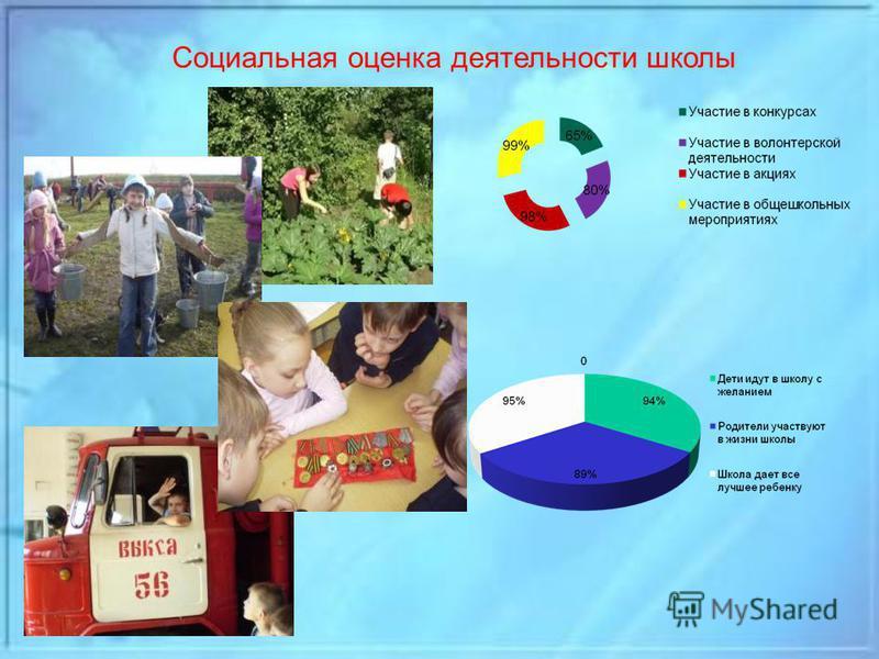 Социальная оценка деятельности школы