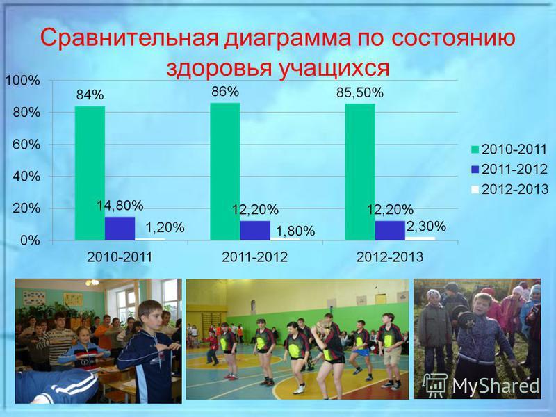 Сравнительная диаграмма по состоянию здоровья учащихся