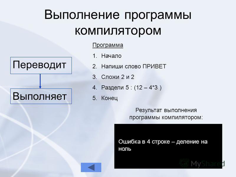Выполнение программы компилятором Переводит Выполняет Программа 1. 1. Начало 2. 2. Напиши слово ПРИВЕТ 3. 3. Сложи 2 и 2 4. 4. Раздели 5 : (12 – 4*3 ) 5. 5. Конец Результат выполнения программы компилятором: Ошибка в 4 строке – деление на ноль