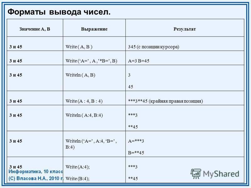 Форматы вывода чисел. Значение A, BВыражение Результат 3 и 45Write ( A, B )345 (с позиции курсора) 3 и 45Write (A=, A,*B=, B)A=3 B=45 3 и 45Writeln ( A, B)3 45 3 и 45Write (A : 4, B : 4)***3**45 (крайняя правая позиция) 3 и 45Writeln ( A:4, B:4)***3
