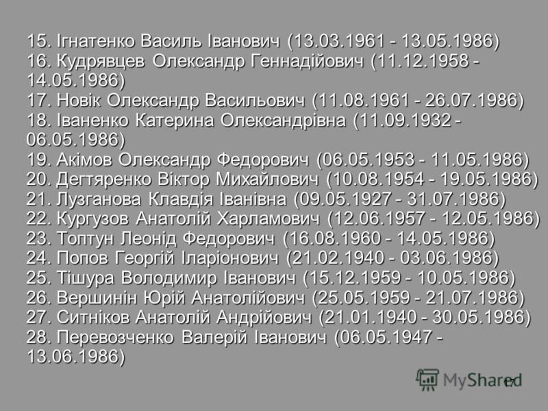 17 15. Ігнатенко Василь Іванович (13.03.1961 - 13.05.1986) 16. Кудрявцев Олександр Геннадійович (11.12.1958 - 14.05.1986) 17. Новік Олександр Васильович (11.08.1961 - 26.07.1986) 18. Іваненко Катерина Олександрівна (11.09.1932 - 06.05.1986) 19. Акімо
