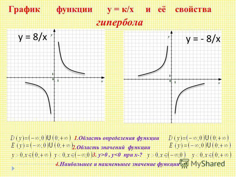 График функции у = к/х и её свойства у = - 8/ х у = 8/ х 1. Область определения функции 2. Область значений функции 3. у>0, у<0 при х-? 4. Наибольшее и наименьшее значение функции гипербола
