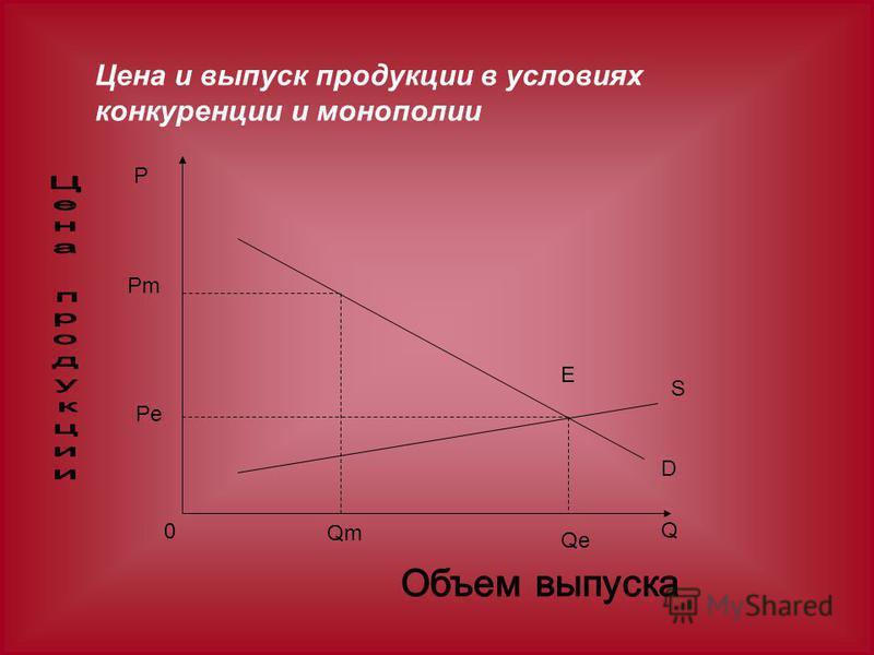 Цена и выпуск продукции в условиях конкуренции и монополии P Pm Pe 0 Qe Qm E S D Q