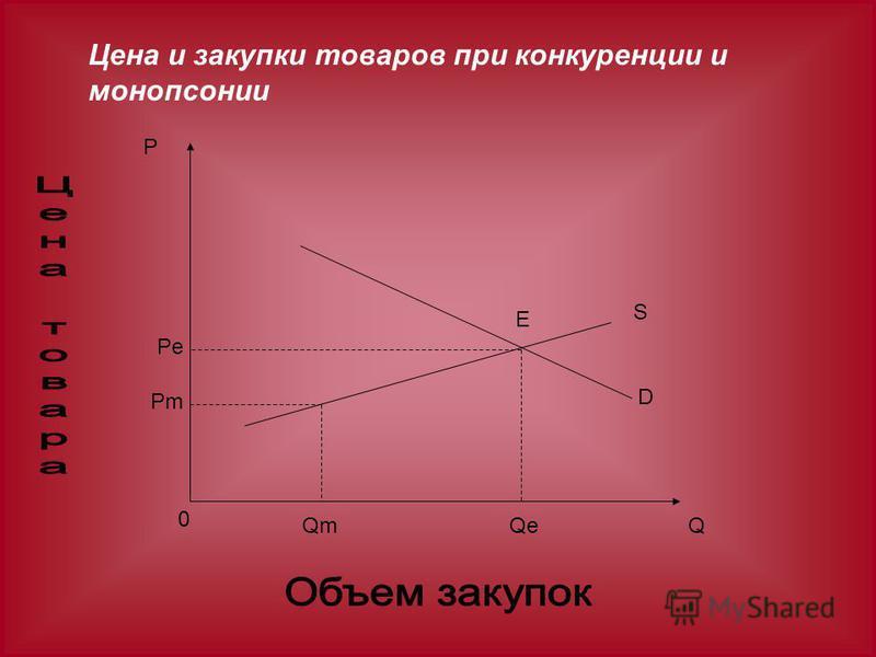 Цена и закупки товаров при конкуренции и монопсонии P Pe Pm 0 QmQeQ S D E