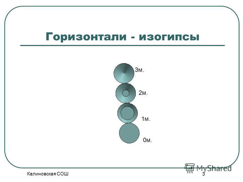Калиновская СОШ 3 Горизонтали - изогипсы 0 м. 1 м. 2 м. 3 м.