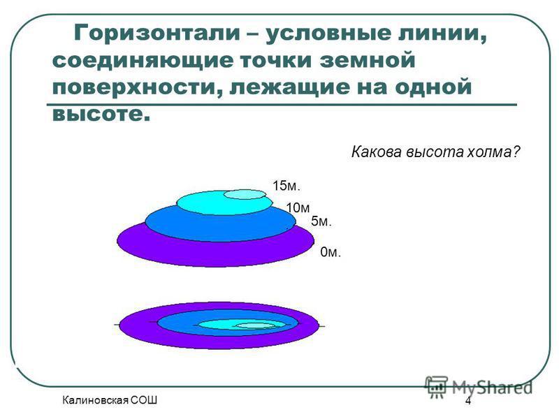 Калиновская СОШ 4 Горизонтали – условные линии, соединяющие точки земной поверхности, лежащие на одной высоте. 0 м. 5 м. 10 м. 15 м. Какова высота холма?