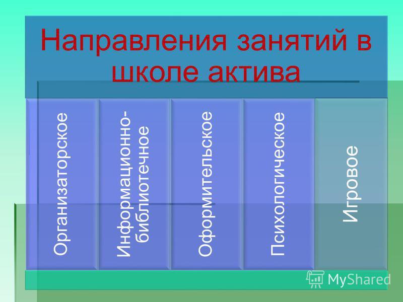 Направления занятий в школе актива Организаторское Информационно- библиотечное Оформительское Психологическое Игровое