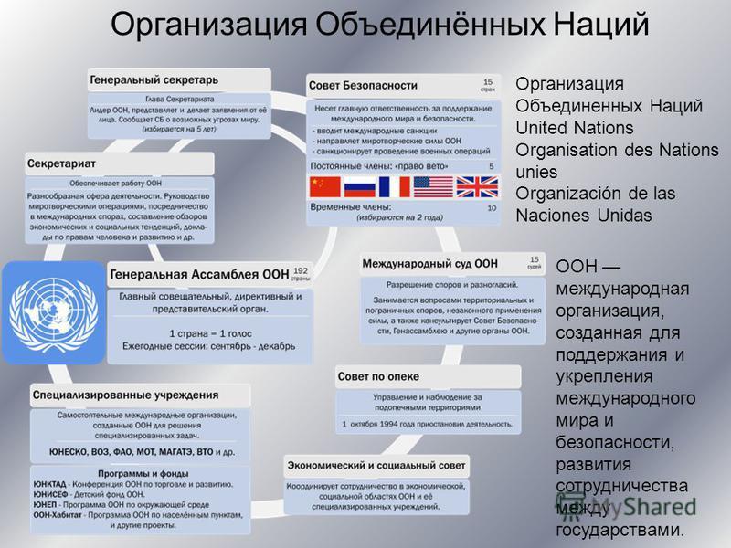 Организация Объединенных Наций United Nations Organisation des Nations unies Organización de las Naciones Unidas Организация Объединённых Наций ООН международная организация, созданная для поддержания и укрепления международного мира и безопасности,