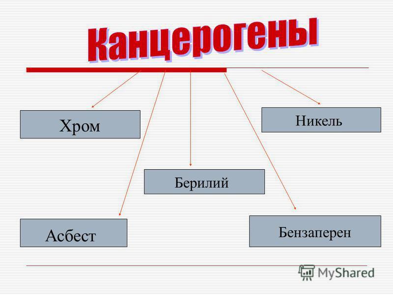 Хром Никель Берилий Асбест Бензаперен