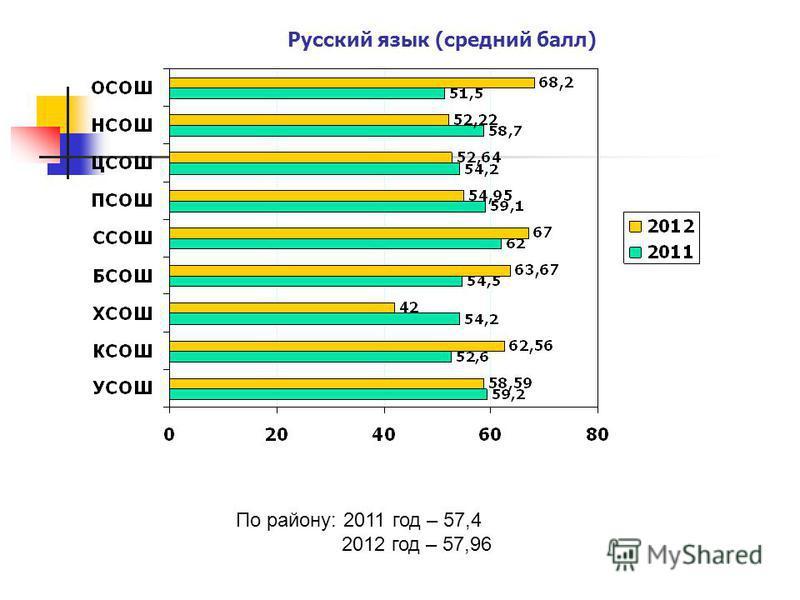 Русский язык (средний балл) По району: 2011 год – 57,4 2012 год – 57,96