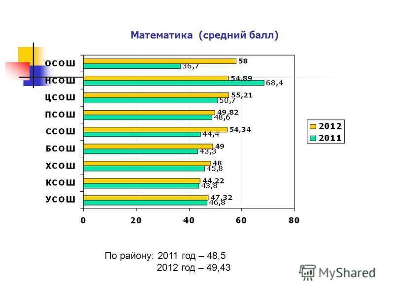 Математика (средний балл) По району: 2011 год – 48,5 2012 год – 49,43