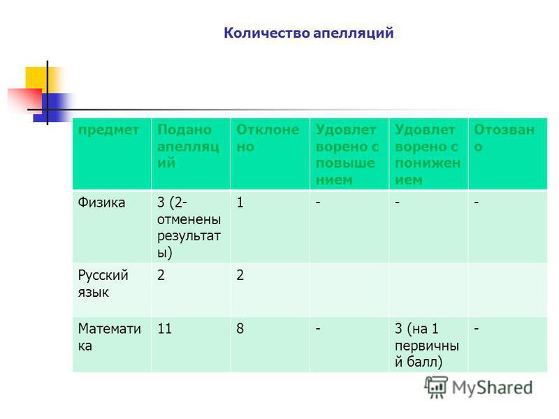Количество апелляций предмет Подано апелляций Отклоне но Удовлет ворено с повышением Удовлет ворено с понижением Отозван о Фиизка 3 (2- отменены результат ы) 1--- Русский язык 22 Математи ка 118-3 (на 1 первичный балл) -