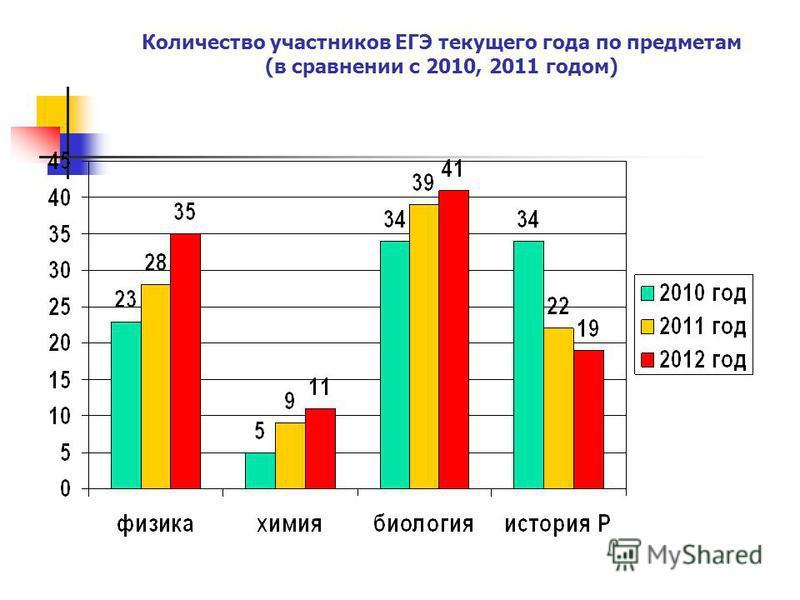 Количество участников ЕГЭ текущего года по предметам (в сравнении с 2010, 2011 годом)