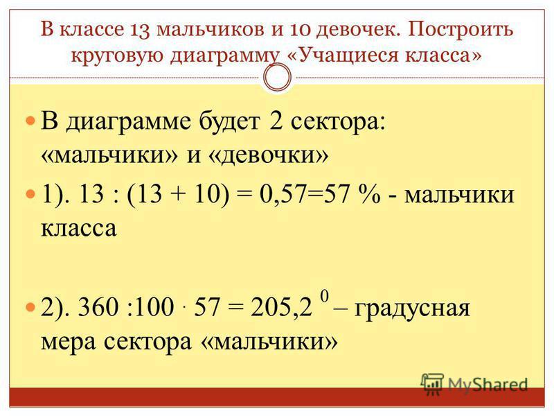 В классе 13 мальчиков и 10 девочек. Построить круговую диаграмму «Учащиеся класса» В диаграмме будет 2 сектора: «мальчики» и «девочки» 1). 13 : (13 + 10) = 0,57=57 % - мальчики класса 2). 360 :100. 57 = 205,2 0 – градусная мера сектора «мальчики»
