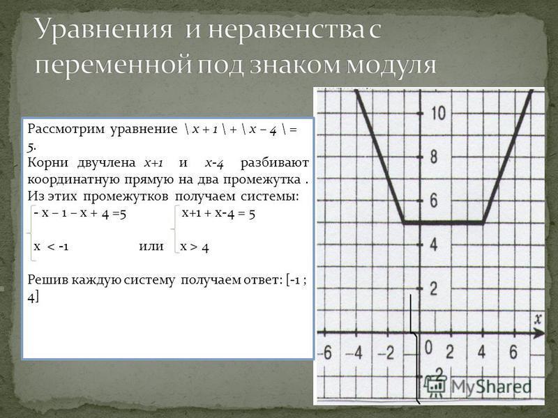 Рассмотрим уравнение \ х + 1 \ + \ х – 4 \ = 5. Корни двучлена х+1 и х-4 разбивают координатную прямую на два промежутка. Из этих промежутков получаем системы: - х – 1 – х + 4 =5 х+1 + х-4 = 5 х 4 Решив каждую систему получаем ответ: [-1 ; 4]