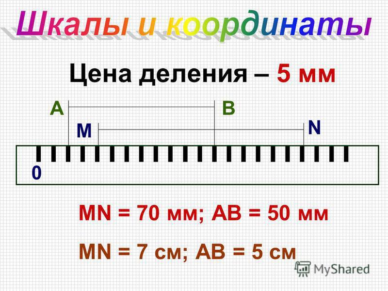 Цена деления – 5 мм 0 А М N В МN = 70 мм; АВ = 50 мм МN = 7 см; АВ = 5 см