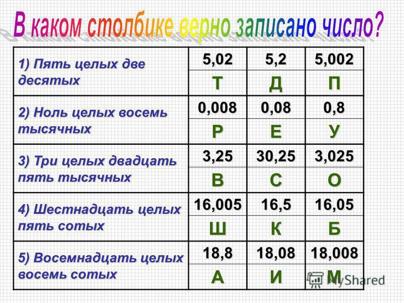 1) Пять целых две десятых 5,025,25,002ТДП 2) Ноль целых восемь тысячных 0,0080,080,8 РЕУ 3) Три целых двадцать пять тысячных 3,2530,253,025 ВСО 4) Шестнадцать целых пять сотых 16,00516,516,05 ШКБ 5) Восемнадцать целых восемь сотых 18,818,0818,008 АИМ