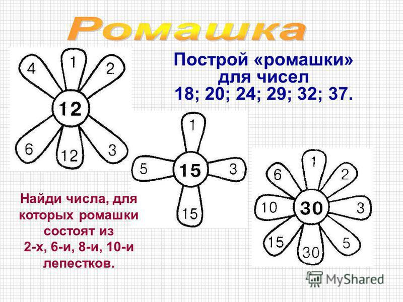 Построй «ромашки» для чесел 18; 20; 24; 29; 32; 37. Найди чесла, для которых ромашки состоят из 2-х, 6-и, 8-и, 10-и лепестков.