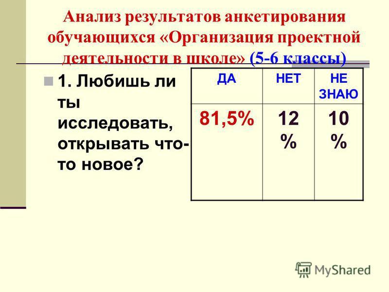 Анализ результатов анкетирования обучающихся «Организация проектной деятельности в школе» (5-6 классы) 1. Любишь ли ты исследовать, открывать что- то новое? ДАНЕТНЕ ЗНАЮ 81,5%12 % 10 %