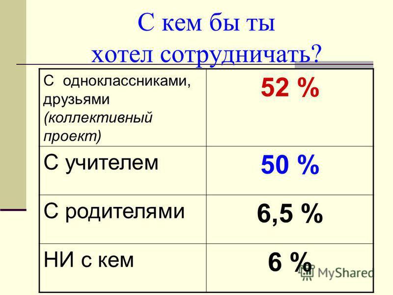 С кем бы ты хотел сотрудничать? С одноклассниками, друзьями (коллективный проект) 52 % С учителем 50 % С родителями 6,5 % НИ с кем 6 %
