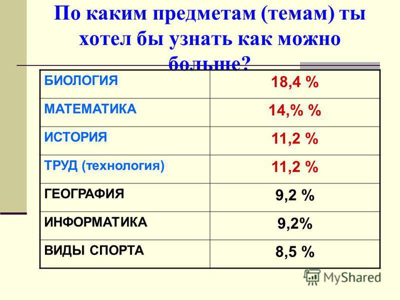 По каким предметам (темам) ты хотел бы узнать как можно больше? БИОЛОГИЯ 18,4 % МАТЕМАТИКА 14,% % ИСТОРИЯ 11,2 % ТРУД (технология) 11,2 % ГЕОГРАФИЯ 9,2 % ИНФОРМАТИКА 9,2% ВИДЫ СПОРТА 8,5 %