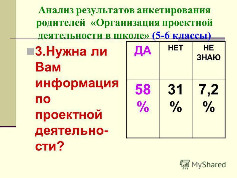 Анализ результатов анкетирования родителей «Организация проектной деятельности в школе» (5-6 классы) 3. Нужна ли Вам информация по проектной деятельности? ДА НЕТНЕ ЗНАЮ 58 % 31 % 7,2 %