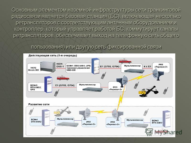 Основным элементом наземной инфраструктуры сети транкинговой радиосвязи является базовая станция (БС), включающая несколько ретрансляторов с соответствующим антенным оборудованием и контроллер, который управляет работой БС, коммутирует каналы ретранс