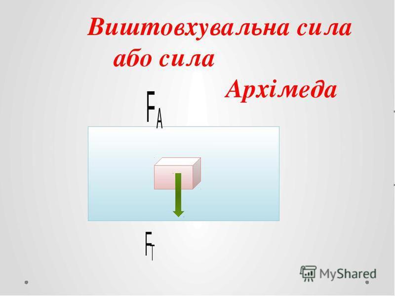 Архімедова сила Залежить від: 1. Густини рідини 2. Обєму тіла Не залежить: 1.Форми тіла 2.Густини тіла
